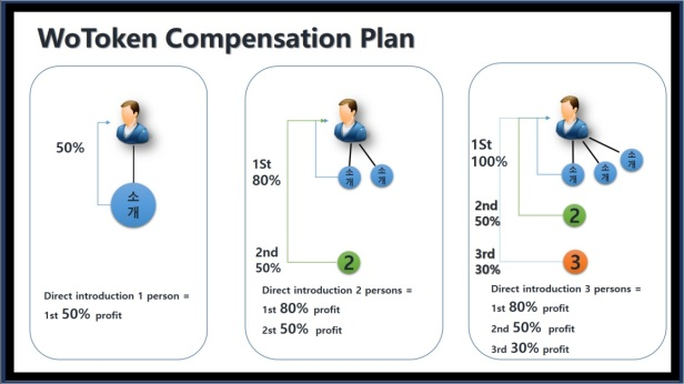 Wotoken_compensation_plan_affiliate_program_001